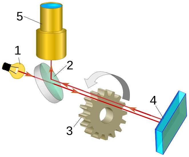 Fizeau aletinin diyagramı