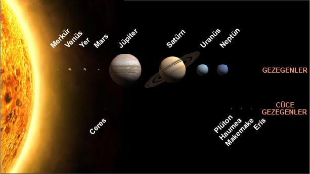 Güneş Sistemi'ndeki gezegenler ve cüce gezegenler (24 Ağustos 2006'dan sonraki durum). Büyüklükler ölçekli olmakla birlikte Güneş'e olan uzaklıklar ölçekli değildir.