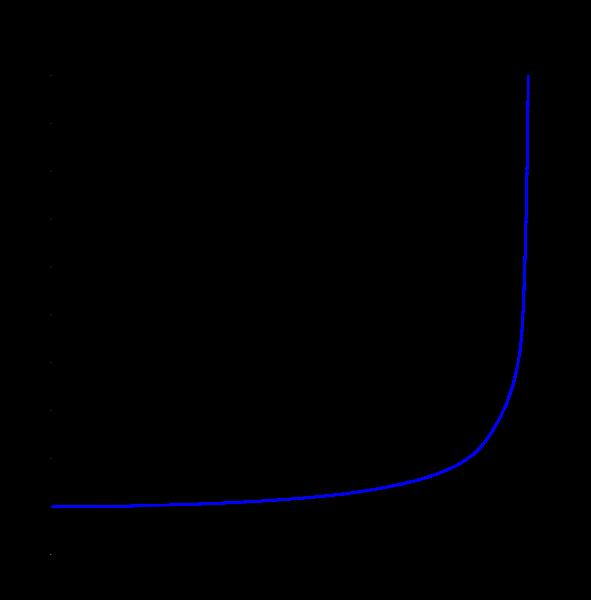 Lorentz faktörü y nin hız fonksiyonu. 1'de başlar ve hız c'ye yaklaştığında y'de sonsuza yaklaşır.