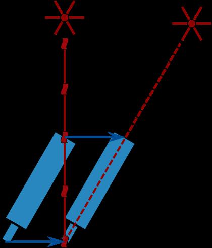 Işığın sapması : Uzak bir kaynaktan gelen ışık farklı bir yerden geliyormuş gibi görünür. Bunun sebebi ışığın hızının sonlu olmasıdır.