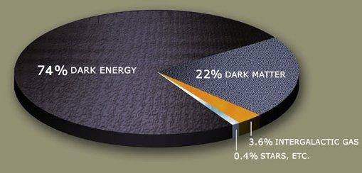 Karanlık Enerji Nedir?